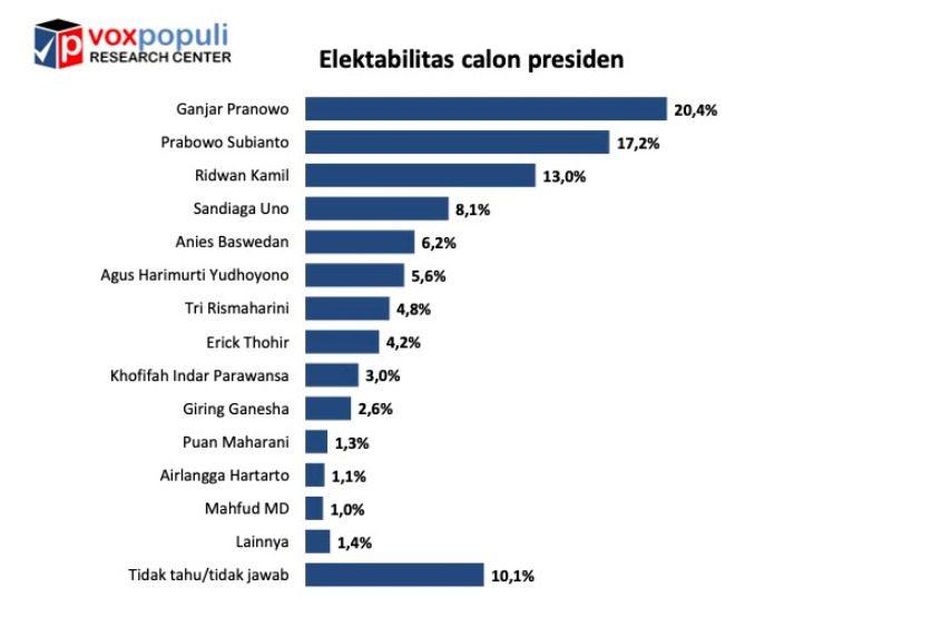 DATA: Hasil survei Voxpopuli Research Center, terkait elektabilitas tokoh yang layak sebagai capres pada Pilpres 2024. (ISTIMEWA/LINGKAR.CO)