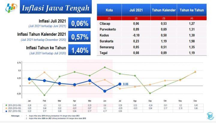 Provinsi Jawa Tengah (Jateng) pada Juli 2021, mengalami Inflasi sebesar 0,06 persen dengan Indeks Harga Konsumen (IHK) sebesar 106,11. FOTO: Data BPS Jateng/Lingkar.co