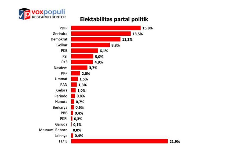 Hasil survei Voxpopuli Research Center, terkait elektabilitas parpol. FOTO: Tangkap layar Data Voxpopuli/Lingkar.co