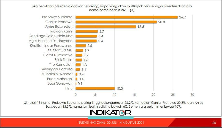 Hasil survei Lembaga survei Indikator Politik Indonesia, terkait tingkat keterpilihan atau elektabilitas tokoh presiden pada 2024. FOTO: Tangkap layar/Lingkar.co