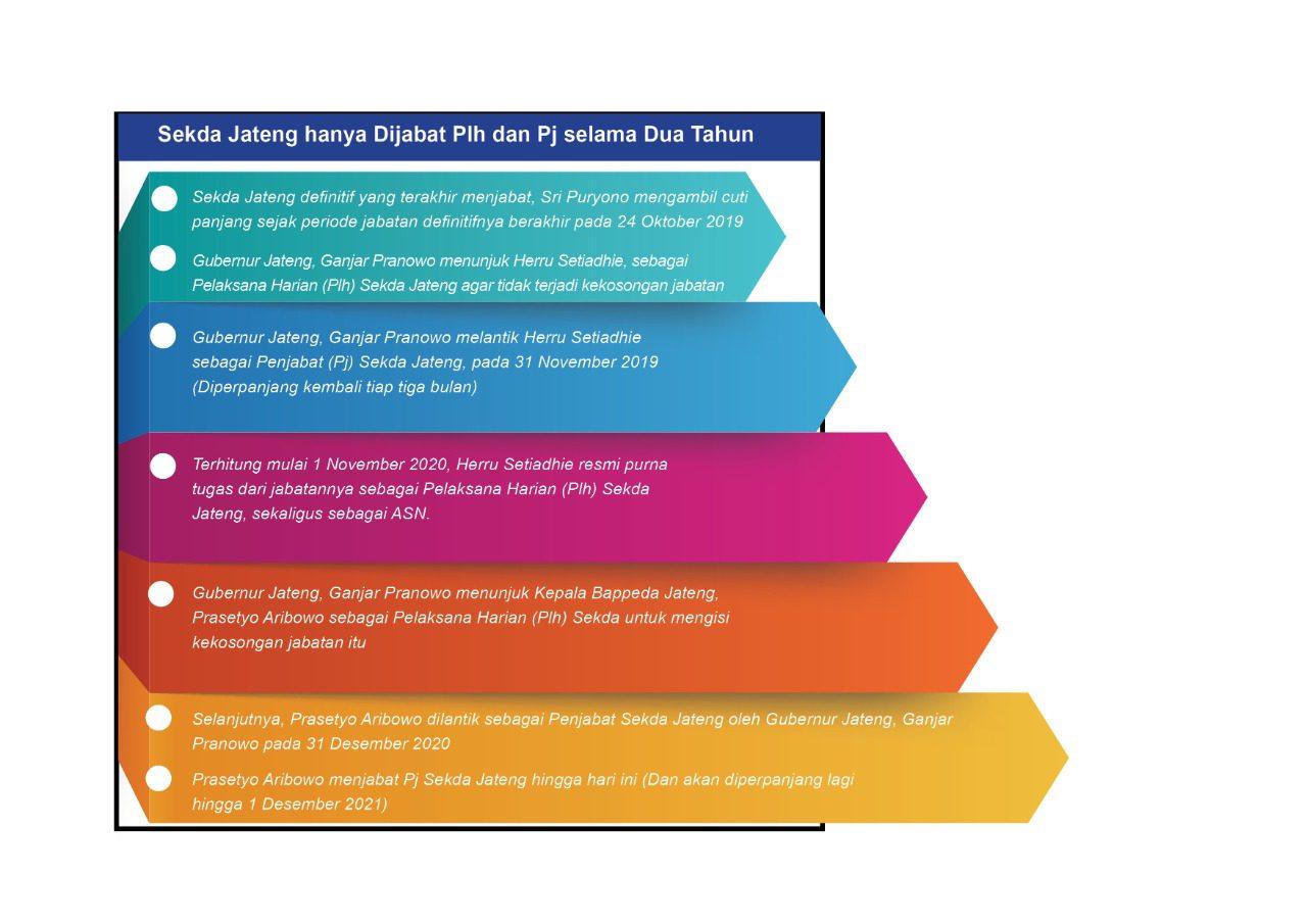 Infografis sekda definitif jateng. Tim Grafis Lingkar Jateng/Lingkar.co